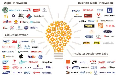 Global Innovation Systems