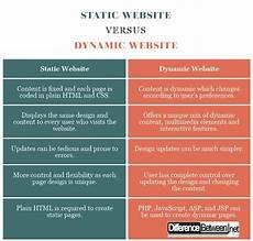 what is the difference between static websites and dynamic websites quora