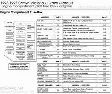1992 mercury grand marquis fuse box diagram drock96marquis panther platform fuse charts page