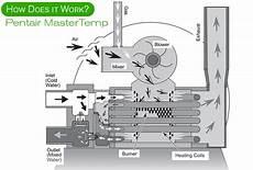 review pentair mastertemp 400 460736 pool heater