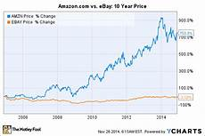 amazon stock split potential amazon com vs ebay which is the better e commerce stock the motley fool