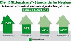 kfw effizienzhaus energieeffizienz im fokus