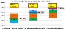 Le Sp95 E10 Encore Moins Cher En 2016 Bio 233 Thanol