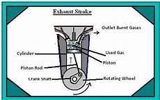 2 stroke engine diagram intake four stroke petrol engine working and principle with p v diagram hseb all notes and tips