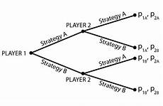 game theory i extensive form policonomics