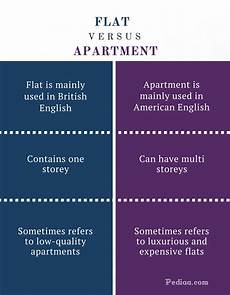 Flat Vs Apartment Vs Unit difference between flat and apartment pediaa