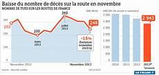 mort sur la route forte baisse du nombre de morts sur les routes en novembre