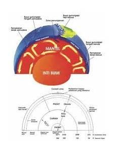 Ilmu Pengetahuan Geografi Litosfer Lapisan Bumi