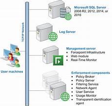 high level deployment diagrams