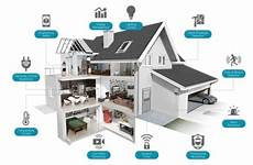 Smart Homes Will Change Our Way Of Josh Medium