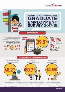 education institution graduate employment survey