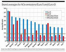 Stickoxide Diesel Benzin Vergleich - diesel cars with highest nox emissions revealed do you