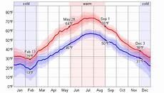 Average Weather For Stockholm Sweden Weatherspark