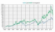die bmw aktie in der langzeitbetrachtung investor verlag