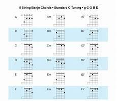 Winni Malvorlagen Ukulele Acoustic Tv New Banjo Chord Chart C Tuning Or
