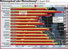 berliner eigentumswohnungen um zw 246 lf prozent teurer
