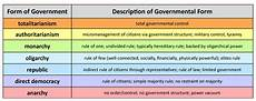 what is a republican form of government united states government why form a government united