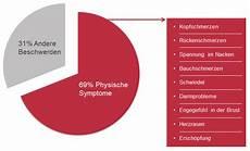 anzeichen einer depression anzeichen und symptome einer depression ifightdepression