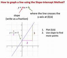 graphing lines by slope intercept method solutions exles videos worksheets activities