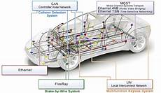 in vehicle networking solutions renesas electronics