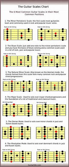 guitar scales and modes 41 best guitar scales charts modes etc images on