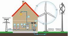 prix d une éolienne domestique 201 olienne domestique le guide pour le particulier