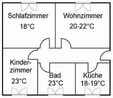 Optimale Raumtemperatur Schlafzimmer Industrie Werkzeuge