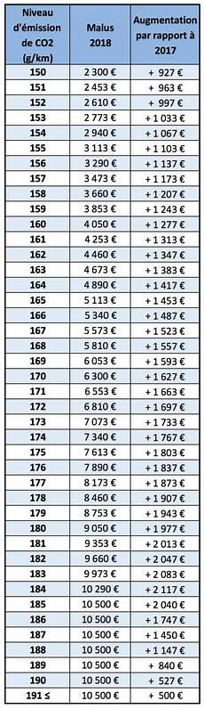 grille malus 2018 tous les prix du nouveau malus 233 cologique 2018