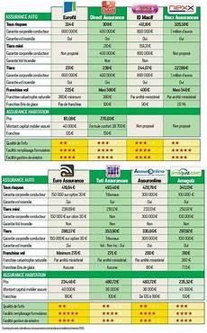 Comparateur Assurance Voiture Avec Les Meilleures
