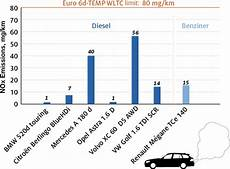 euro 6 d temp diesel dieselnet update february 2019