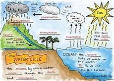 earth science water cycle worksheets 13266 science doodle free the water cycle interactive notebook bundle freebie teaching science