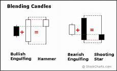 pattern candele giapponesi candele giapponesi candlestick