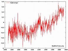 klimawandler um wieviel grad ist es denn w 228 rmer geworden