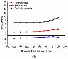 energies free full text mining stress distribution and fault behavior a case study of