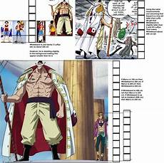 One Piece Anime Size Chart Height Difference Of Some One Piece Monsters Onepiece