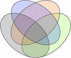Venn Diagram Creator by Venn Diagrams And Can You Live In Your
