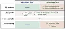 test korrelationskoeffizient