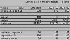 volume coffre laguna 2 dimensions coffre laguna 2 auto titre