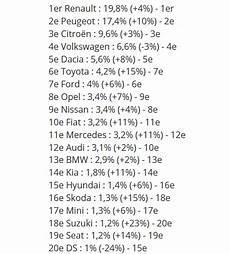 top 10 constructeur automobile 2017 top 20 des constructeurs automobiles sur le march 233