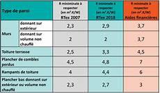 R 233 Glementation Thermique Dans L Existant Ce Qui Va Changer