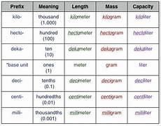 measurement worksheets 1460 metric measurement chart meanings math measurement metric measurement chart homeschool math