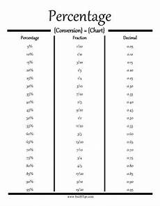 convert percentages to fractions and decimals with this