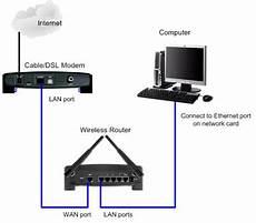 Airtel Broadband Wi Fi Network Setup Guide