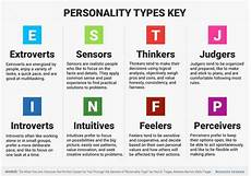 the best for your personality type world economic
