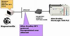 perle serial to ip encapsulation of automation protocols