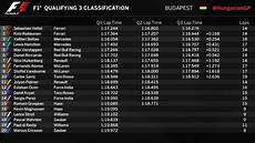 2017 Hungarian Grand Prix Qualifying Results Formula1