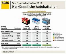 Stiftung Warentest Autobatterien Im Test - v mag verbrauchermagazin test die st 228 rksten