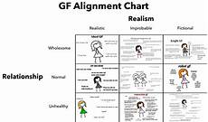 Bf Chart Gf Alignment Chart Idealgf