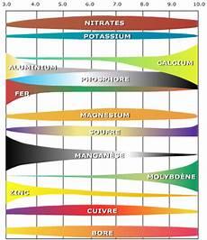 ph du sol influence du ph sur le potentiel de fertilit 233 des sols