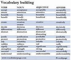 verb noun adjective adverb word building english